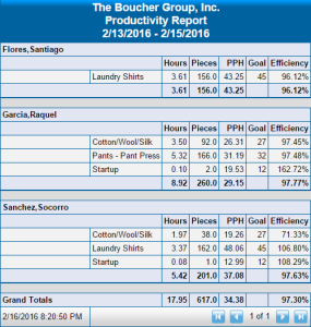 Productivity Report